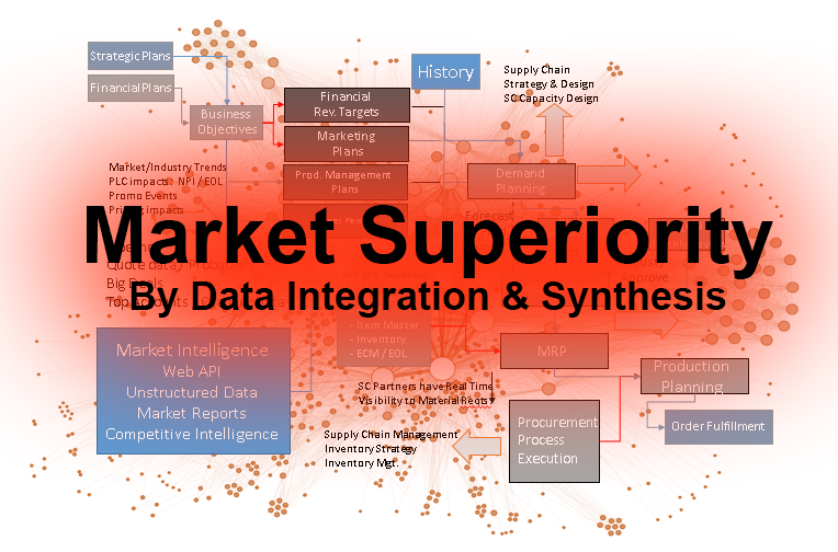 Market Superiority with analytics to integrate big data of market and business intelligence of Precision Analytics